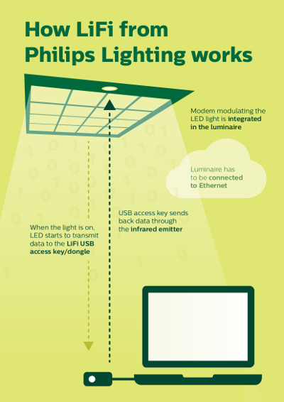 Li-Fi Philips Lighting